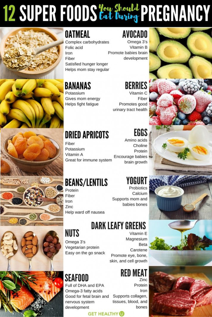 12 Pregnancy Power Foods You Should Be Eating | • HEALTH ...