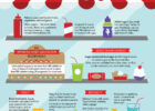 Added Sugar Is Not So Sweet   Infographic   American Heart ...