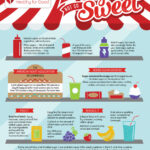 Added Sugar Is Not So Sweet – Infographic | American Heart …