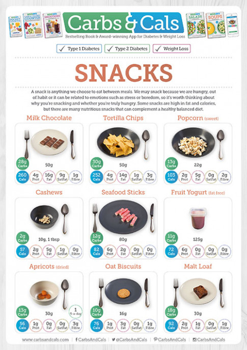 Free Resources – Carbs & Cals