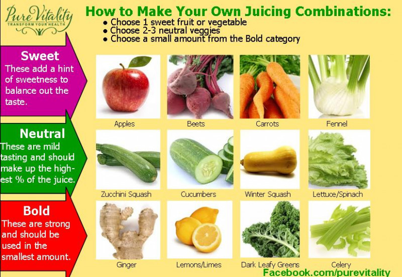 Juicing Recipes - Pure Vitality