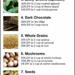 Top 12 High Iron Foods For Vegetarians And Vegans